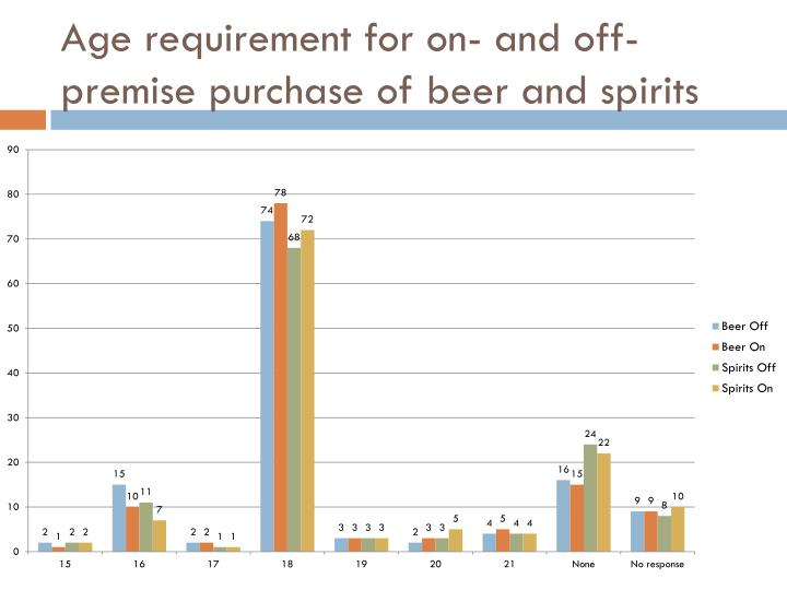 Age requirement for on- and off-premise purchase of beer and spirits
