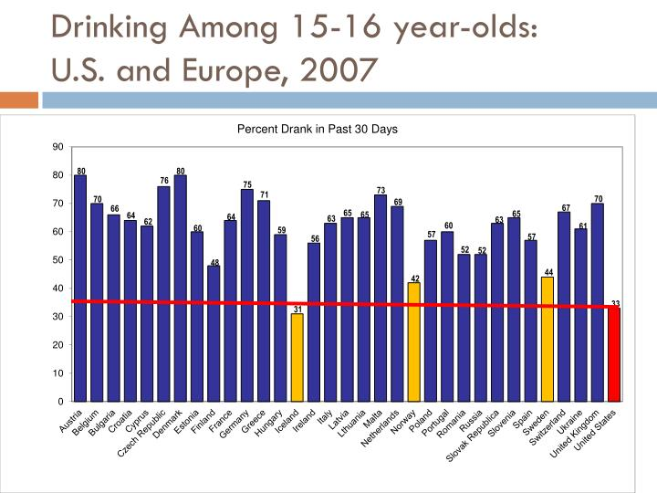 Drinking Among 15-16 year-olds: