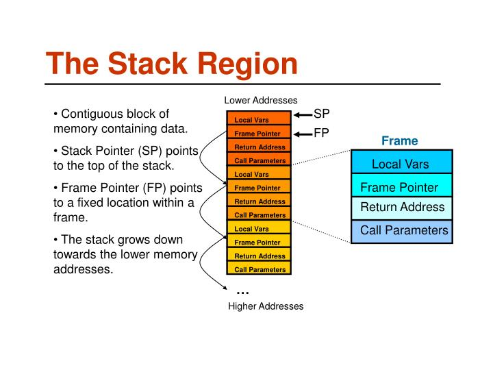 The stack region
