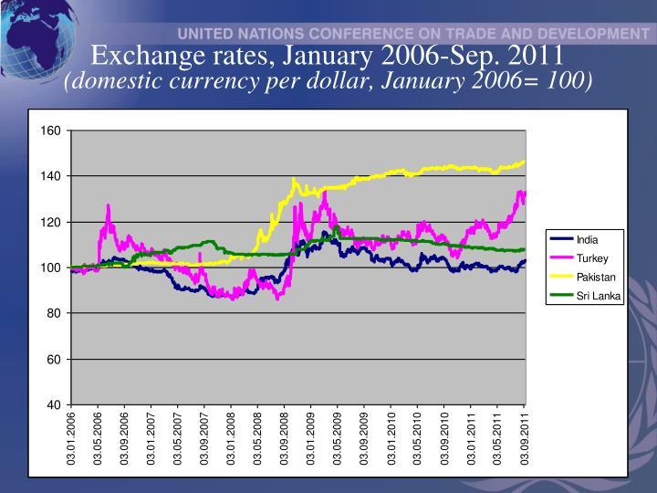 Exchange rates, January 2006-Sep. 2011