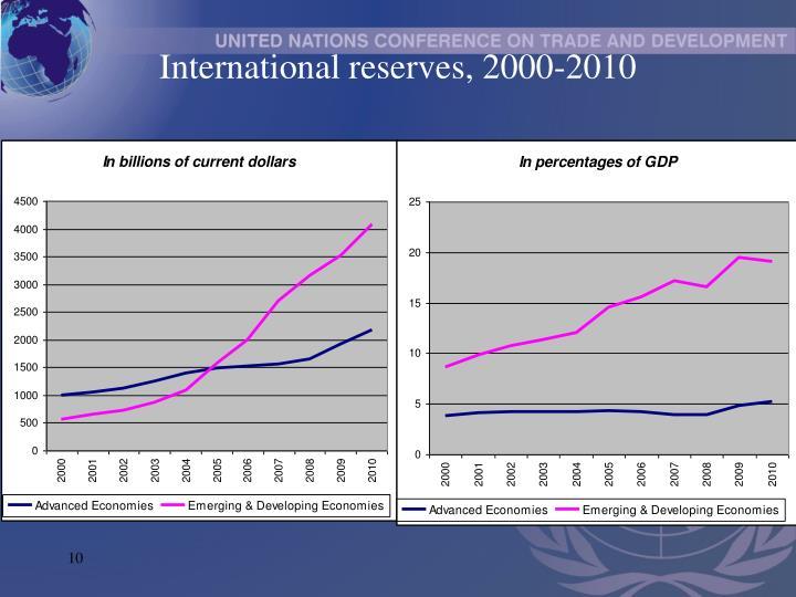 International reserves, 2000-2010