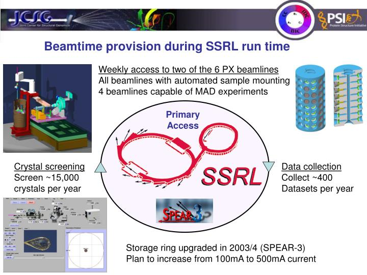 Beamtime provision during SSRL run time