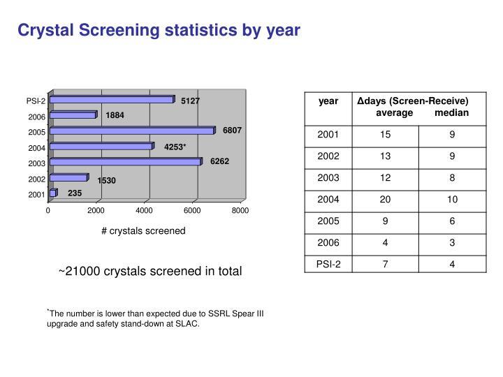 Crystal Screening statistics by year