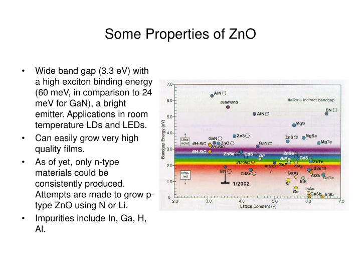 Some Properties of ZnO