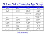 golden gator events by age group
