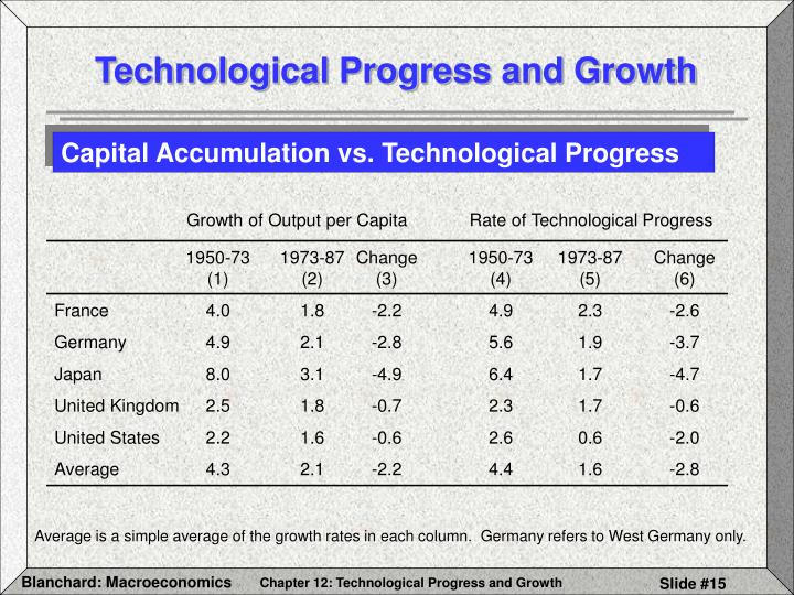 Growth of Output per Capita	         Rate of Technological Progress