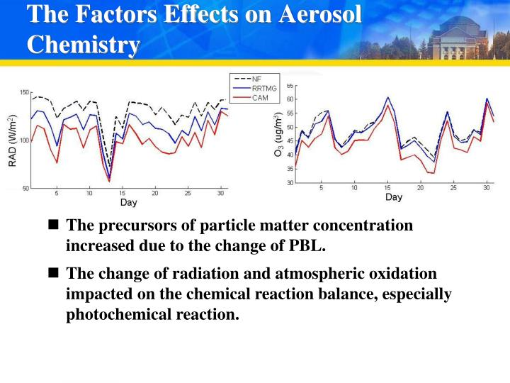 The Factors Effects on