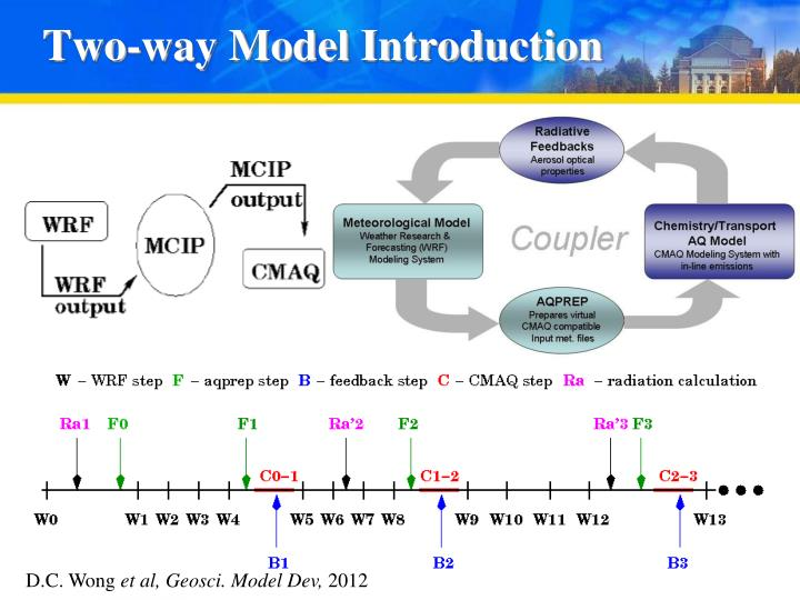 Two-way Model Introduction