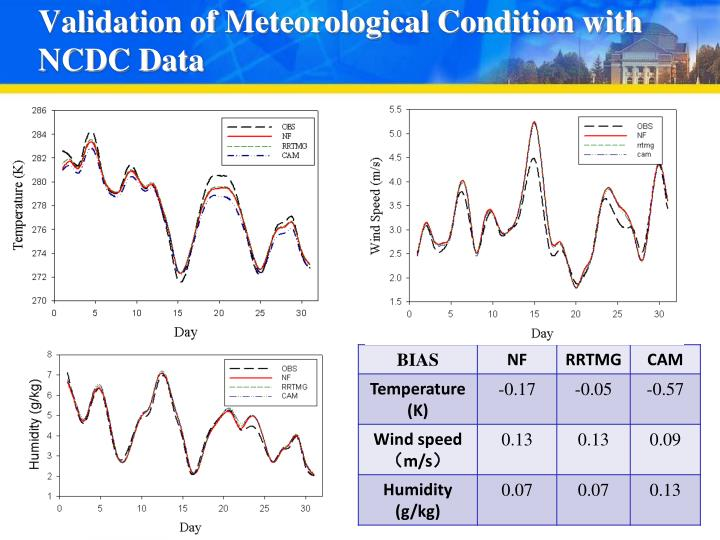 Validation of Meteorological Condition with NCDC Data