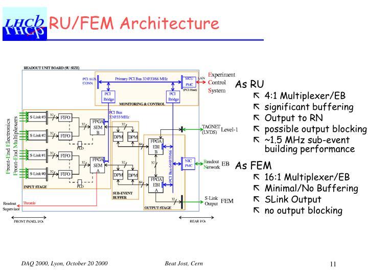 RU/FEM Architecture