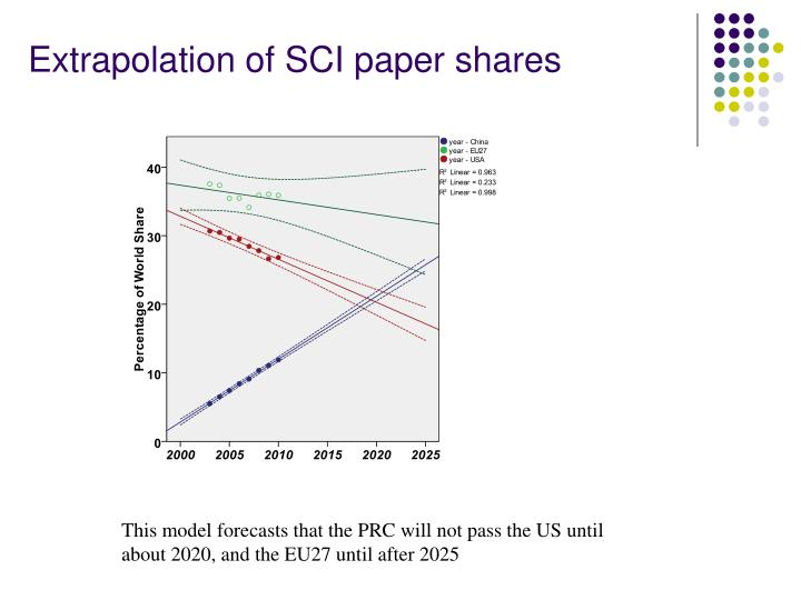 Extrapolation of SCI paper shares