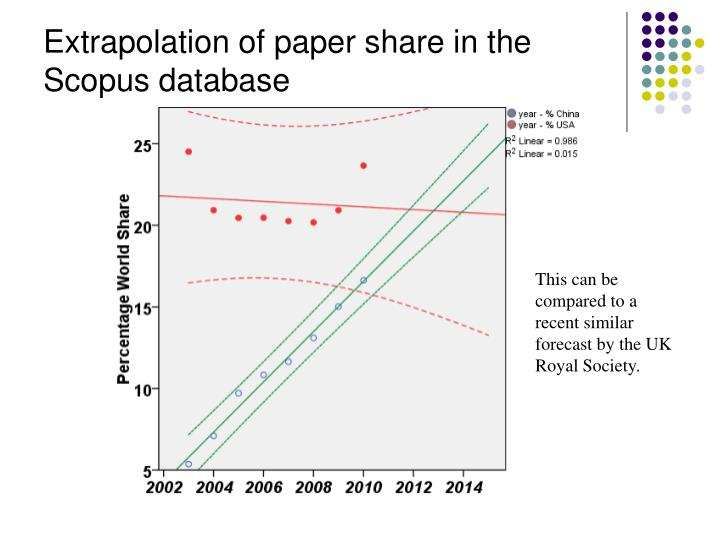 Extrapolation of paper share in the Scopus database