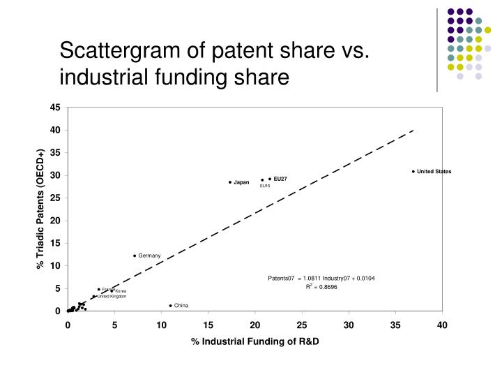 Scattergram of patent share vs. industrial funding share