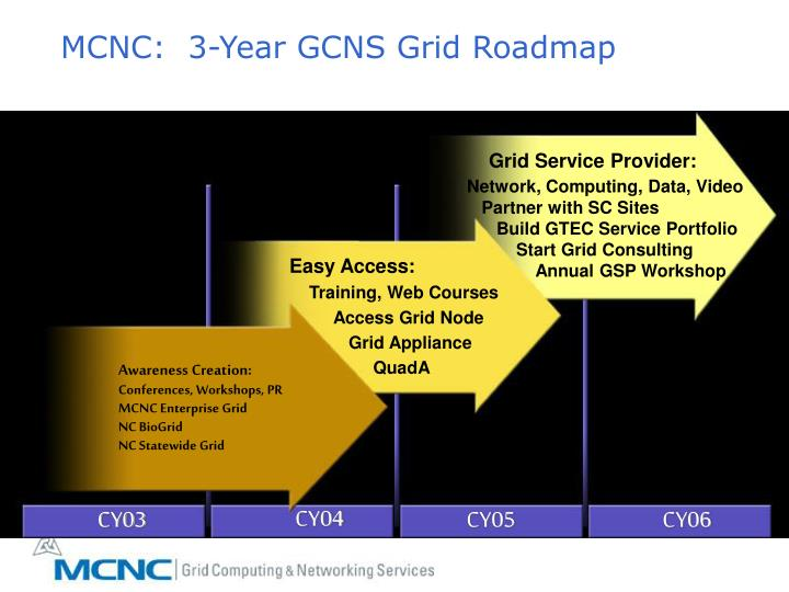 MCNC:  3-Year GCNS Grid Roadmap