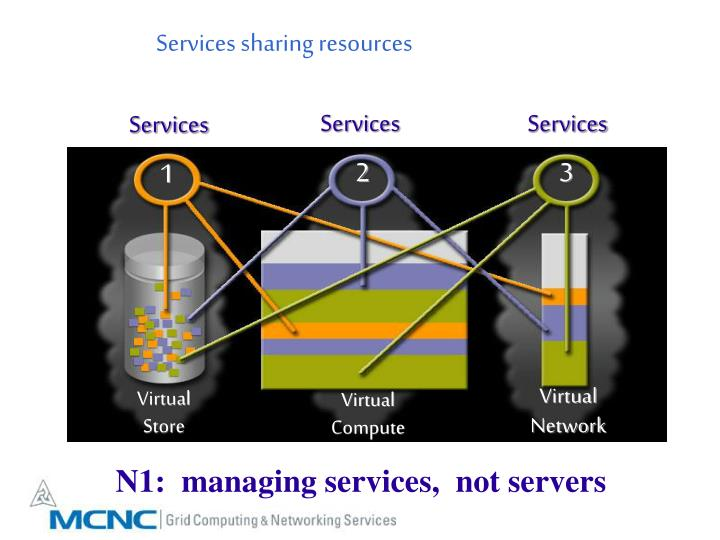 Services sharing resources