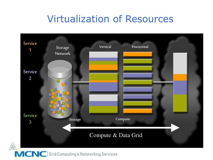 Virtualization of Resources