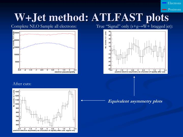 W+Jet method: ATLFAST plots