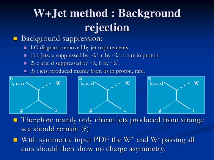 W+Jet method : Background rejection