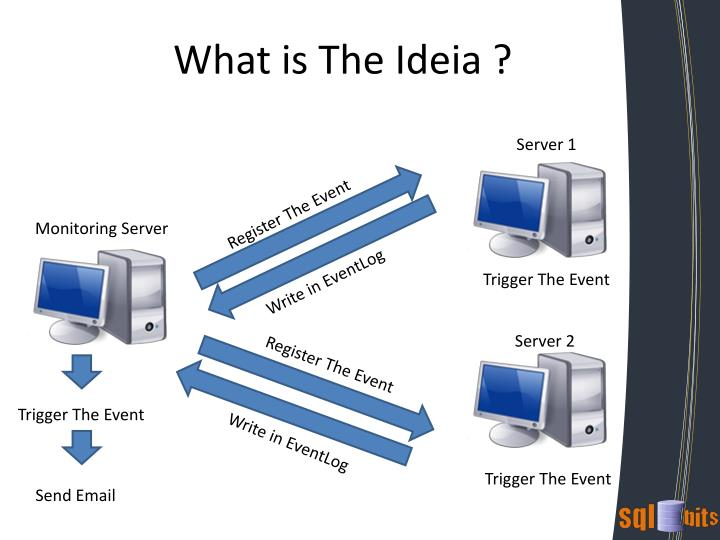 What is The Ideia ?