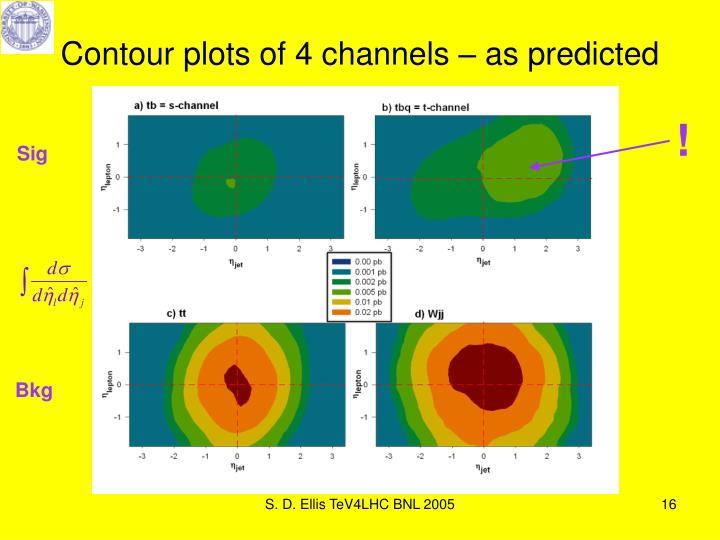 Contour plots of 4 channels – as predicted