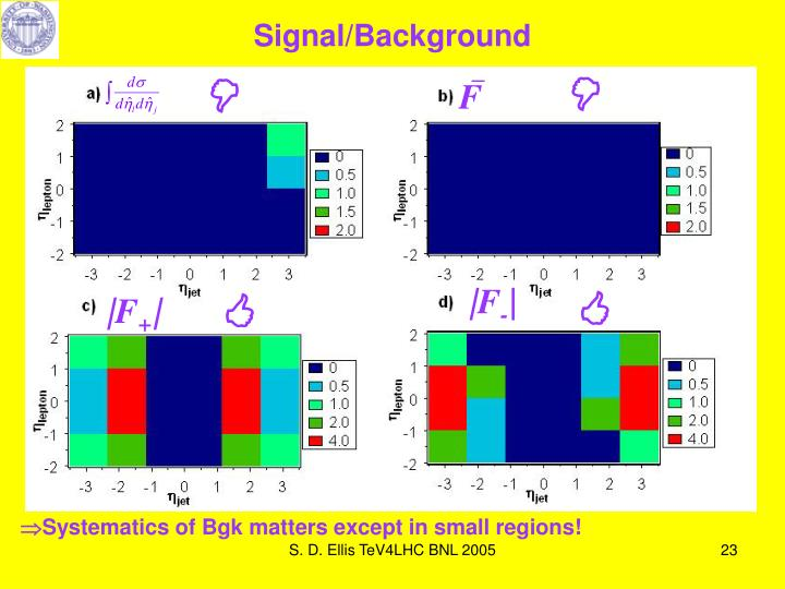 Signal/Background