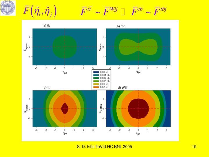 S. D. Ellis TeV4LHC BNL 2005