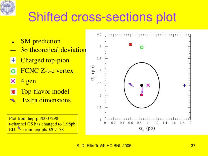 Shifted cross-sections plot