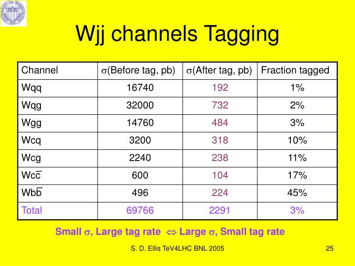 Wjj channels Tagging