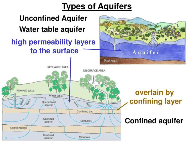 Types of Aquifers