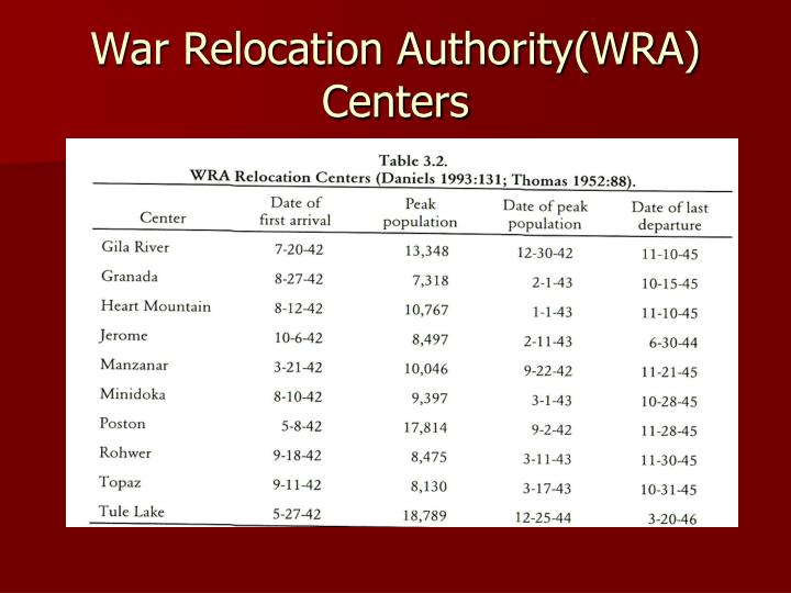 War Relocation Authority(WRA) Centers