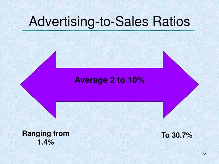 Advertising-to-Sales Ratios