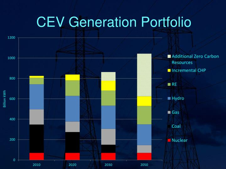 CEV Generation Portfolio