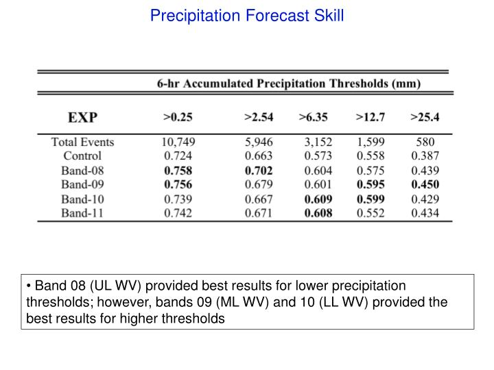 Precipitation Forecast Skill