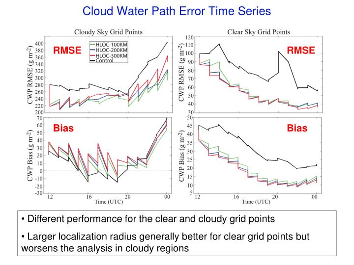 Cloud Water Path Error Time Series