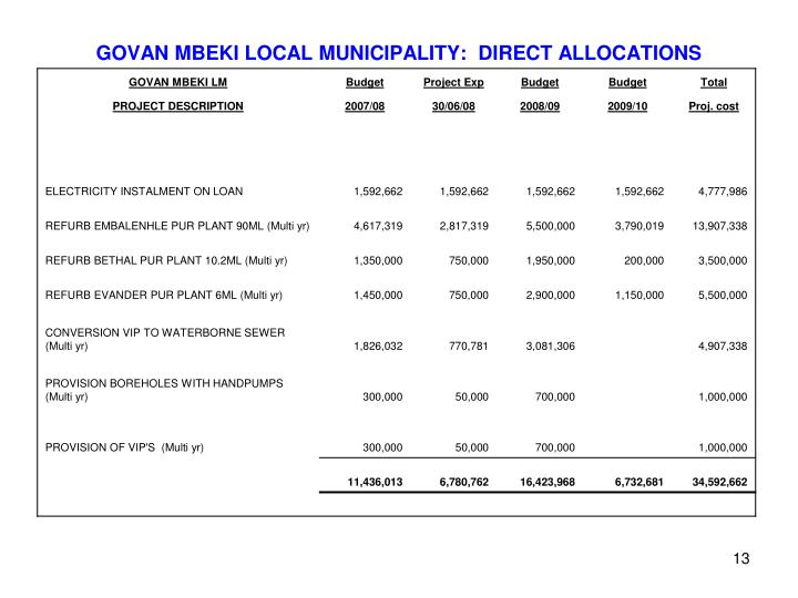 GOVAN MBEKI LOCAL MUNICIPALITY:  DIRECT ALLOCATIONS