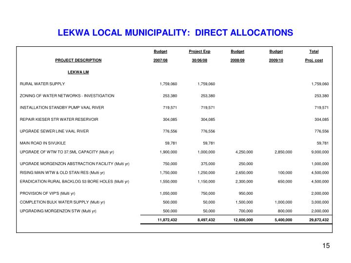 LEKWA LOCAL MUNICIPALITY:  DIRECT ALLOCATIONS