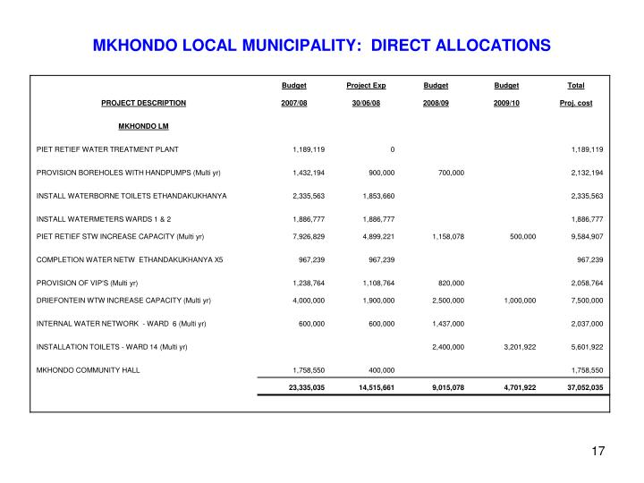 MKHONDO LOCAL MUNICIPALITY:  DIRECT ALLOCATIONS