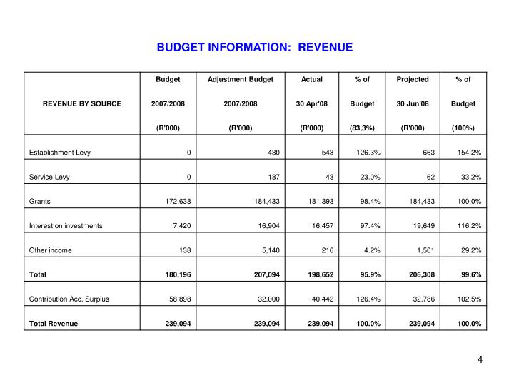 BUDGET INFORMATION:  REVENUE