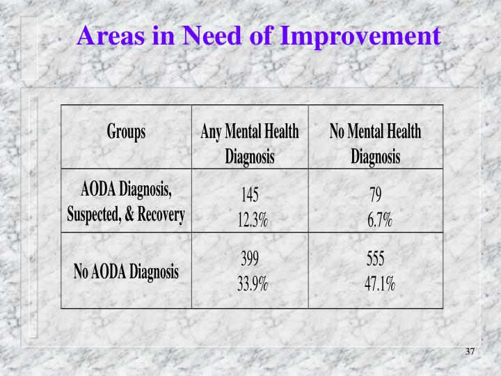 Areas in Need of Improvement