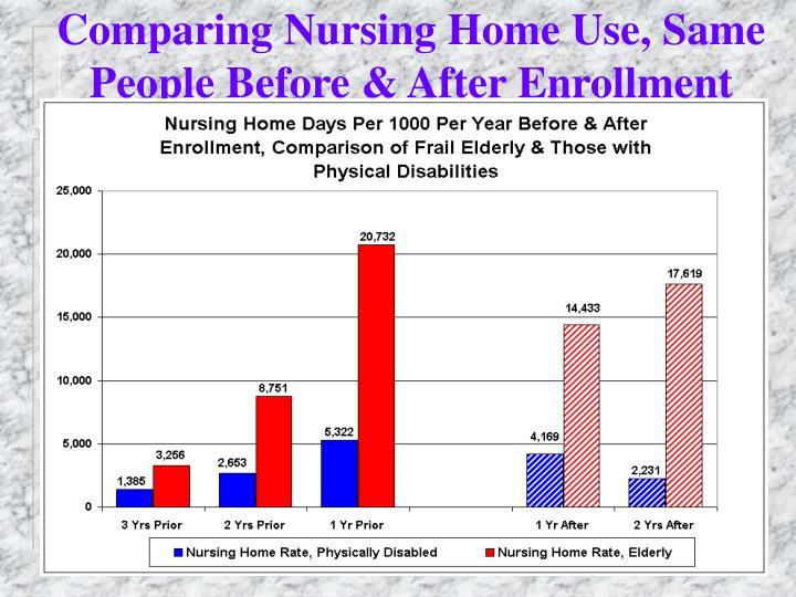 Comparing Nursing Home Use, Same People Before & After Enrollment