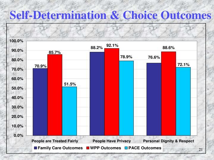 Self-Determination & Choice Outcomes
