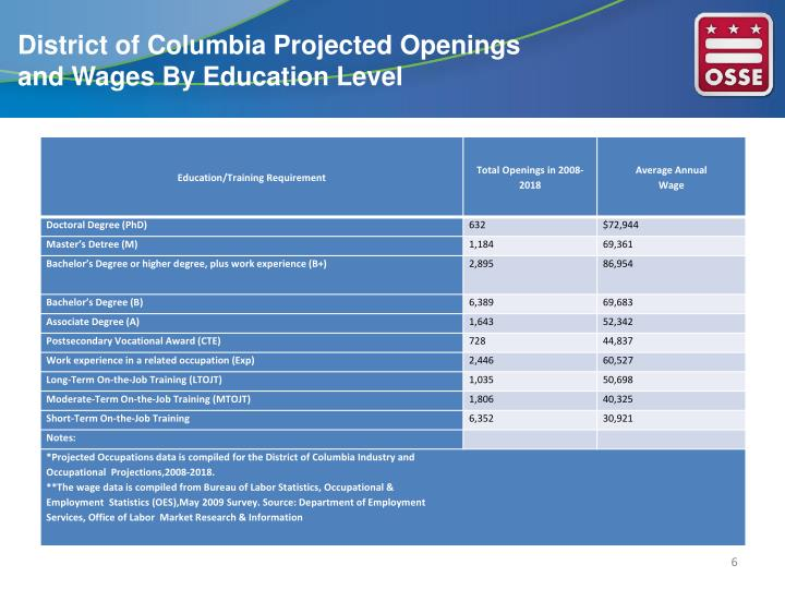 District of Columbia Projected Openings and Wages By Education Level