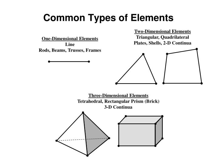 Common Types of Elements