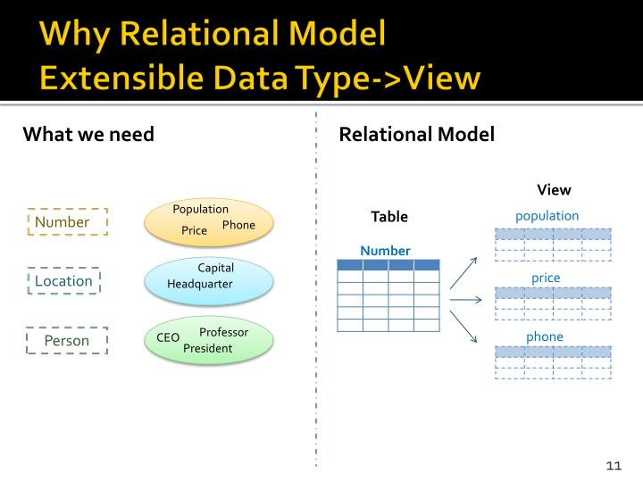 Why Relational Model
