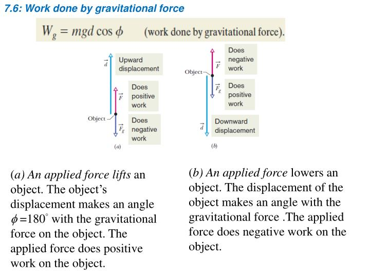 7.6: Work done by gravitational force