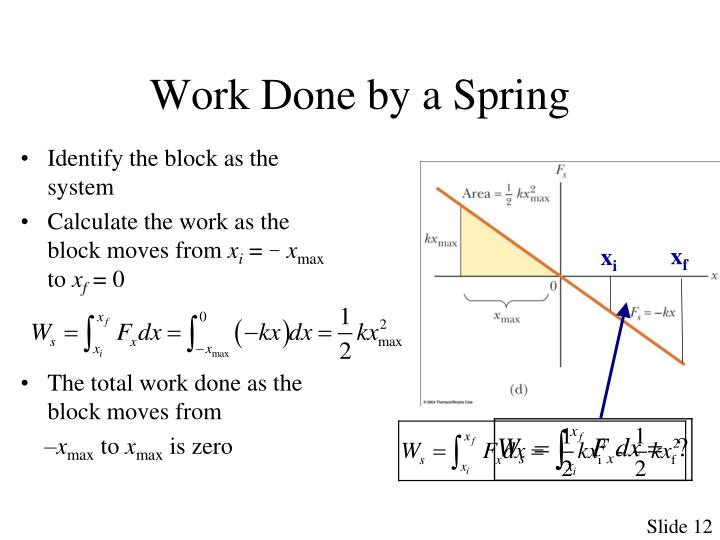 Work Done by a Spring