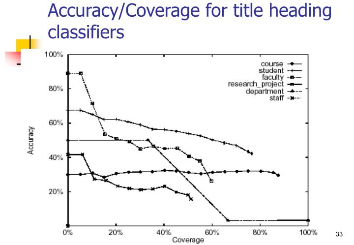 Accuracy/Coverage for title heading classifiers