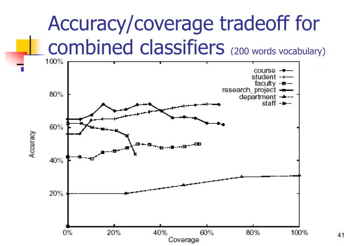 Accuracy/coverage tradeoff for combined classifiers