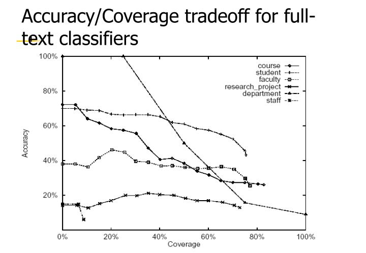 Accuracy/Coverage tradeoff for full-text classifiers