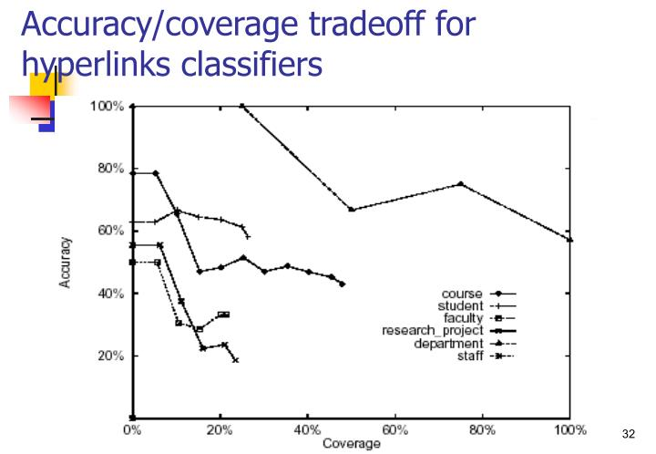 Accuracy/coverage tradeoff for hyperlinks classifiers